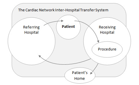 The Cardiac Network Inter-Hospital Transfer System